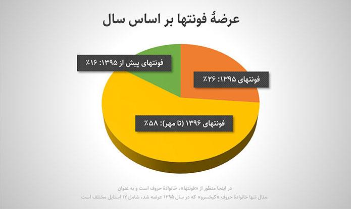 شهاب سیاوش - به مناسبت ۱ سالگی: رونمایی از sfonts.ir، بستههای فونتها و پیشنمایش آنلاین